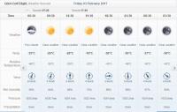 وضعیت آب و هوایی در روز  صعود سراسری منطقه شمالغرب کشور به قوچ گلی (کمال) سهند