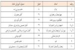 اعلام رتبه و امتیاز آموزشی در سطوح پایه ۱۰ استان برتر