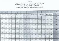 جدول رده های سنی بر حسب سال تولد جهت شرکت در مسابقات سنگنوردی داخل سالن