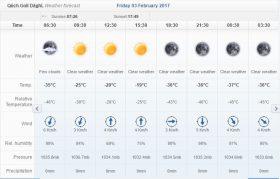 kamal-friday-weather